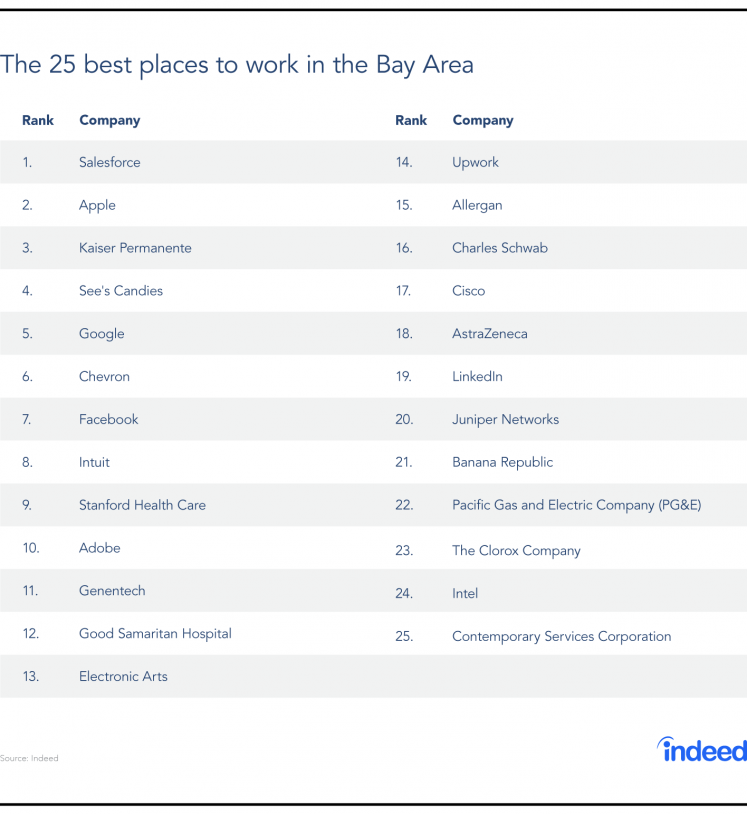 The Best Places To Work In The Bay Area