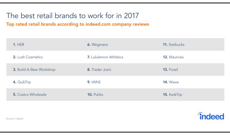 The Best Retail Companies To Work For In 2017