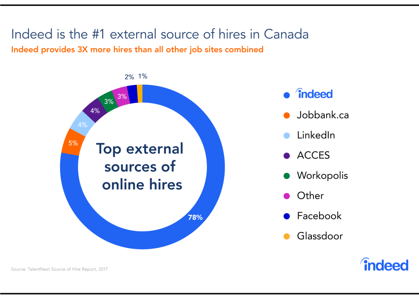 Report: Indeed Delivers 3 Times More Hires Than All Other Canadian