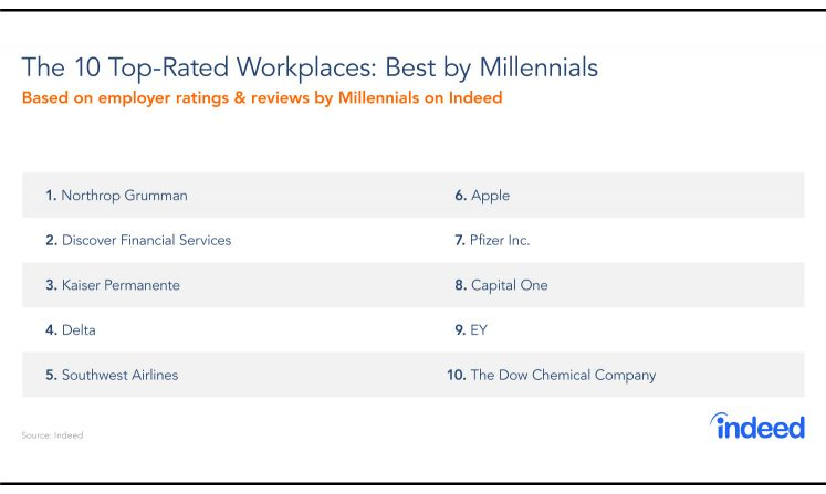 Beyond The Clichés: Top-Rated Workplaces By Millennials