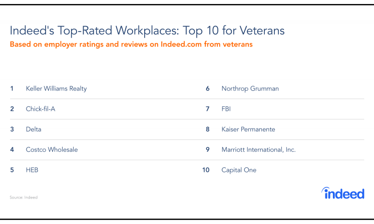 Top-Rated Workplaces: Veterans