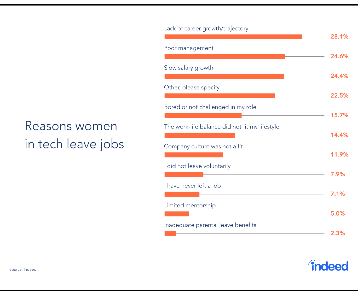Women In Tech: How To Attract And Retain Top Talent
