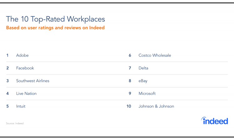 The Top-Rated Workplaces In 2019