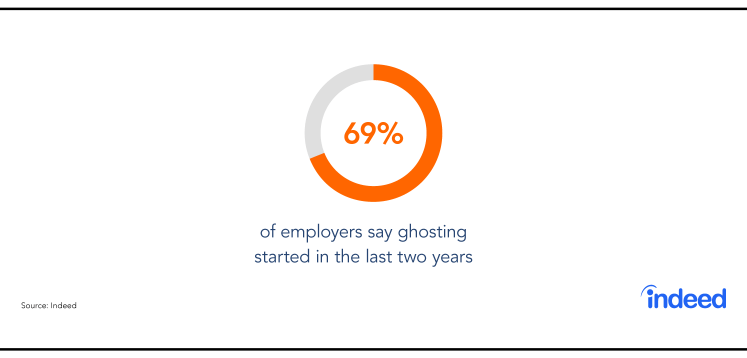 The Ghosting Guide: An Inside Look At Why Job Seekers Disappear