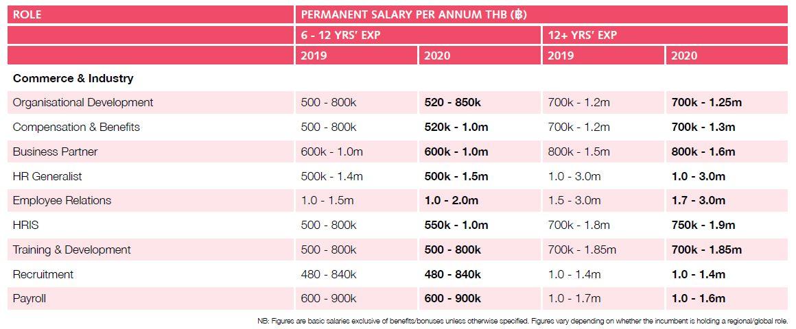 Priya-Nov-2019-Robert-Walters-Salary-Survey-Thailand-2-screengrab