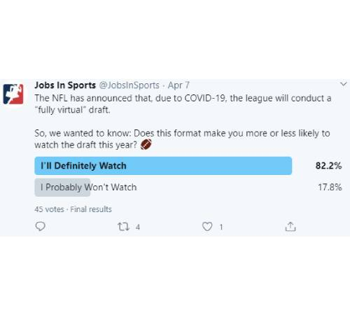 "Facebook Post: The NFL has announced that, due to COVID-19, the league will conduct a ""fully virtual"" draft. So, we wanted to know: Does this format make you more or less likely to watch the draft this year? American football emoji"