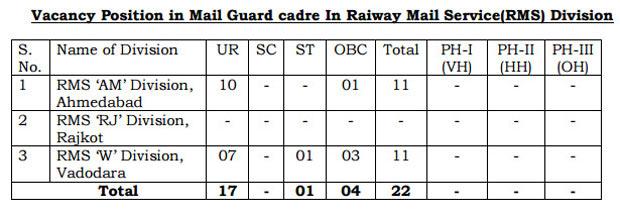 gujarat-post-mailguard-vacancy-details