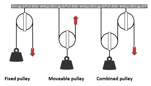 Free Pulley Practice Questions for Mechanical Aptitude Tests