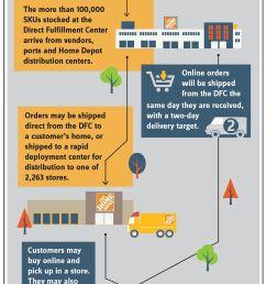 home depot opens second fulfillment center dedicated to e commerce rh joc com dodge journey radio wiring diagram niagara falls diagram [ 975 x 2010 Pixel ]