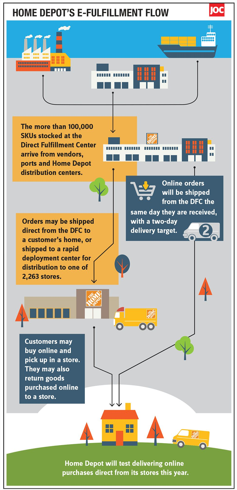 medium resolution of home depot opens second fulfillment center dedicated to e commerce rh joc com dodge journey radio wiring diagram niagara falls diagram