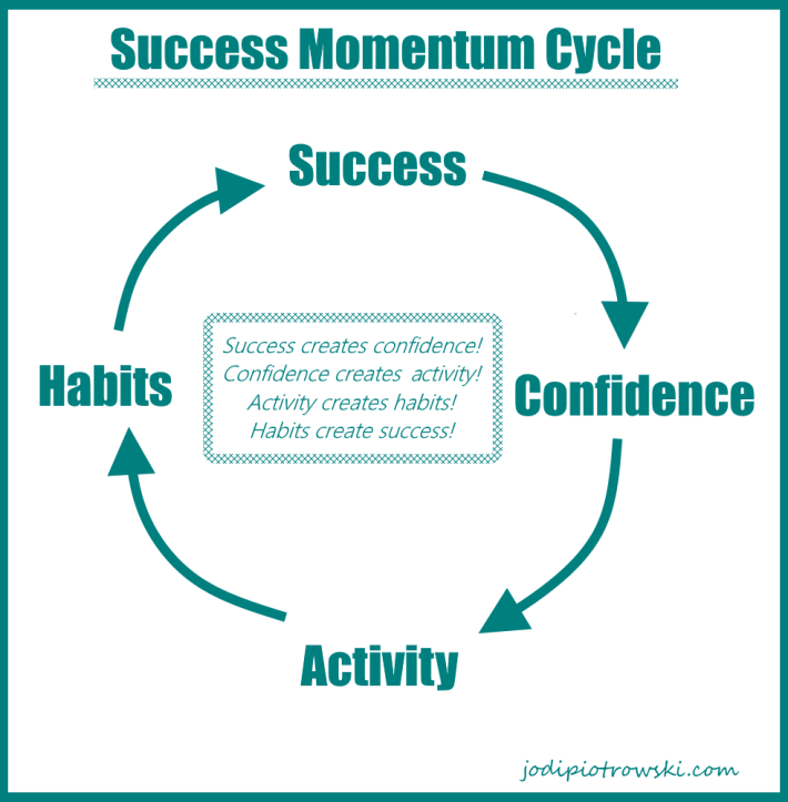 success momentum cycle