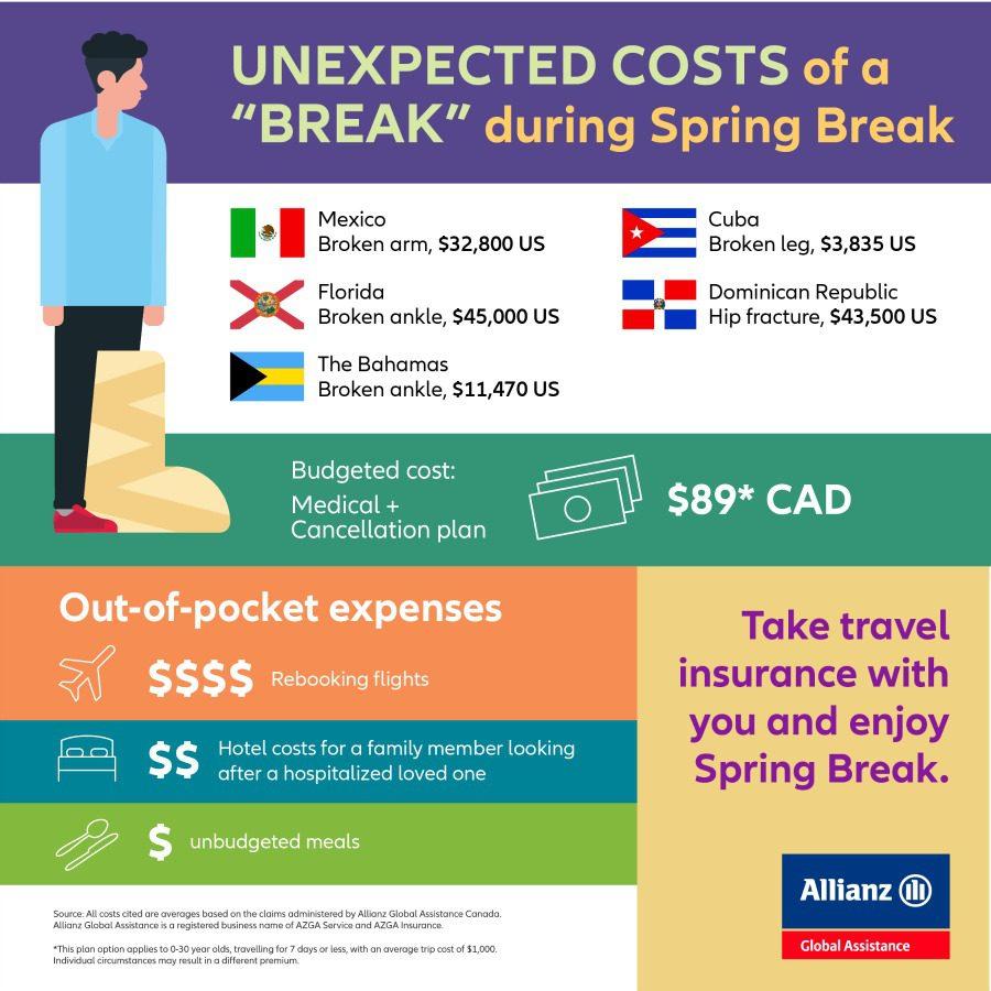 Spring break travel tips