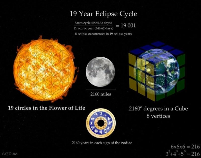 19 Saros Cycle