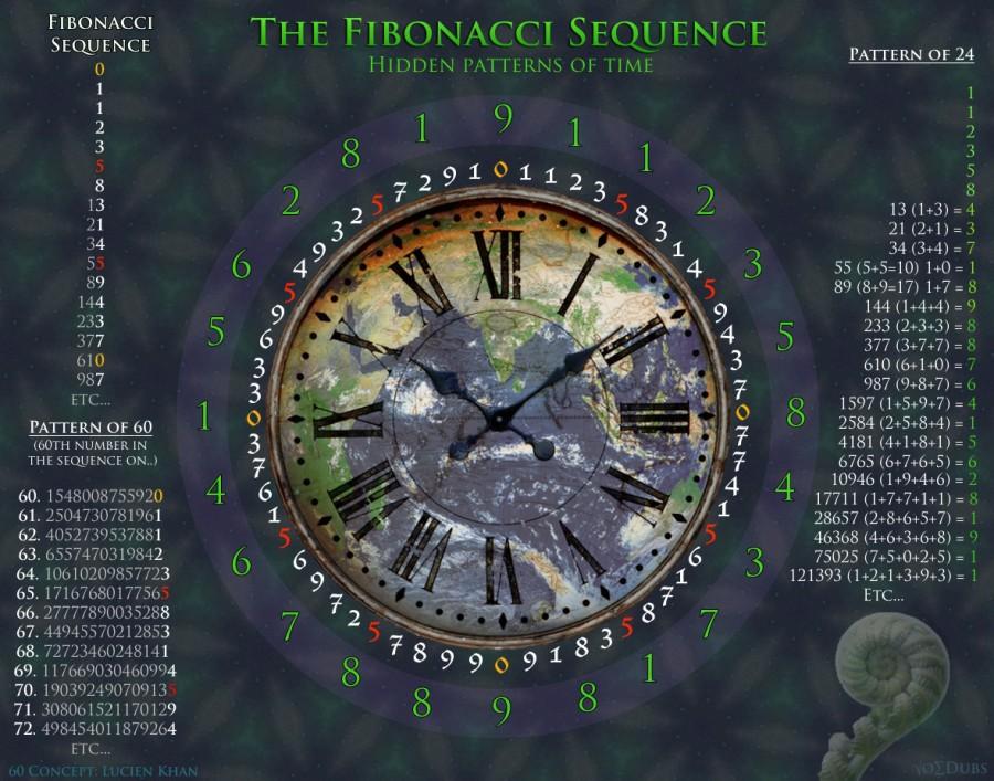 (Phi)Bonacci Patterns Patterns in the Fibonacci Sequence