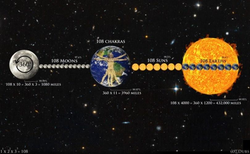 108 Chakras Earth Sun and Moon