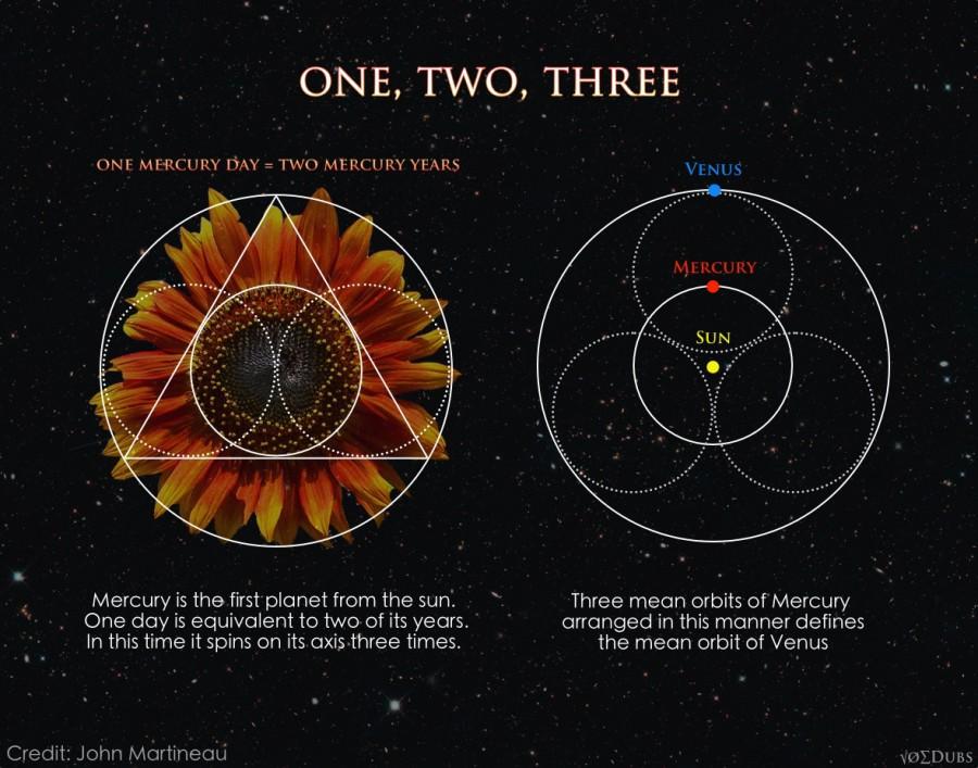 Mercury and Venus Music of the Spheres