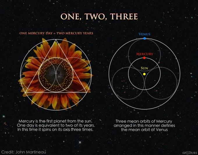 Music of the Spheres Mercury Venus Sun