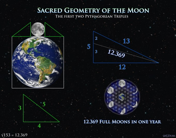 Sacred Geometry of the Moon.