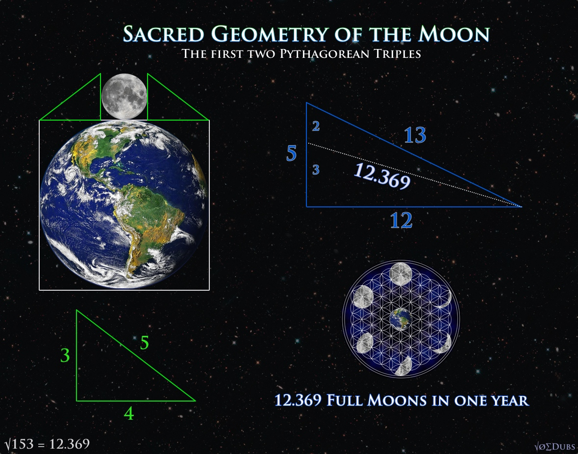 Sacred Geometry of the Moon - The Lunation Triangle