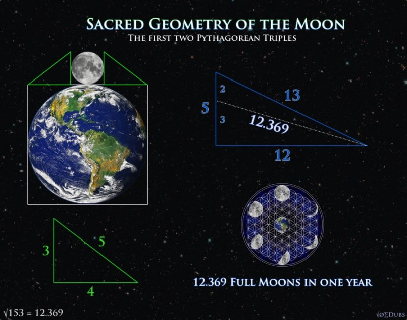 pythagorean triple moon earth
