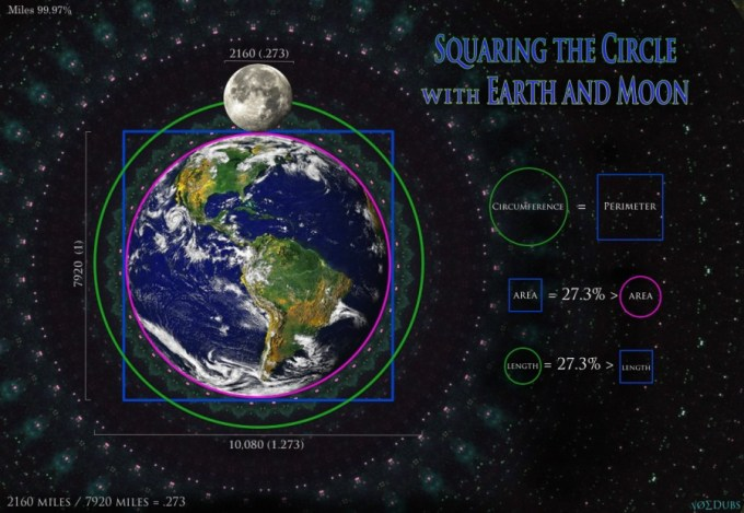 square the circle earth moon