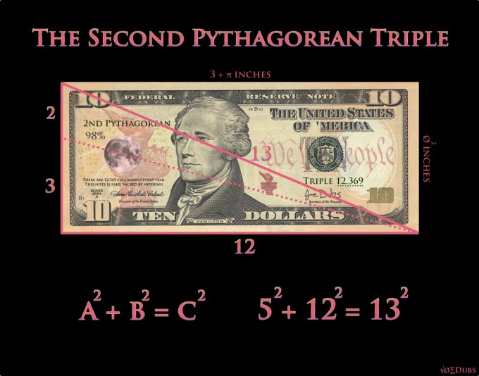 Pythagorean Triples, Our Moon, and the Economy