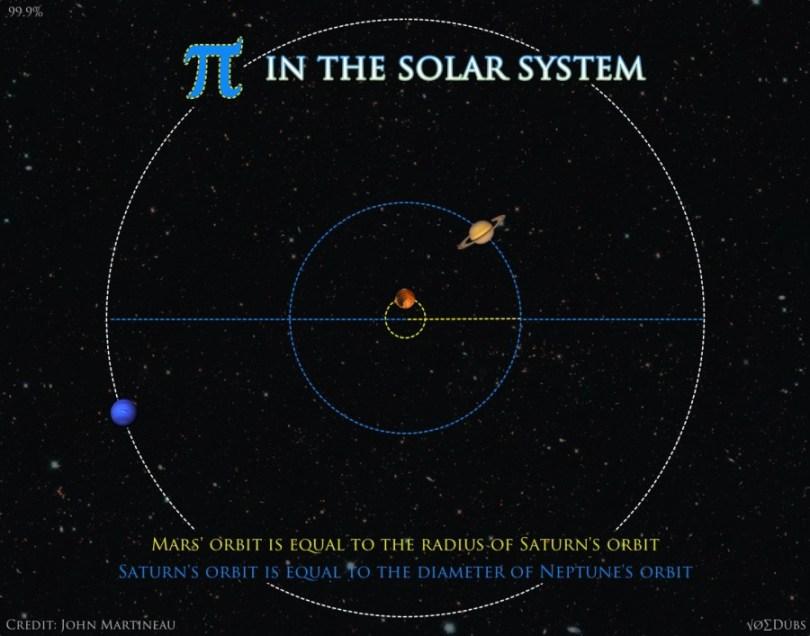 pi solar system earth jupiter mars neptune