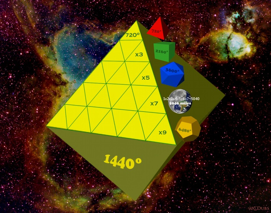 Platonic Solids Angles on Octahedron
