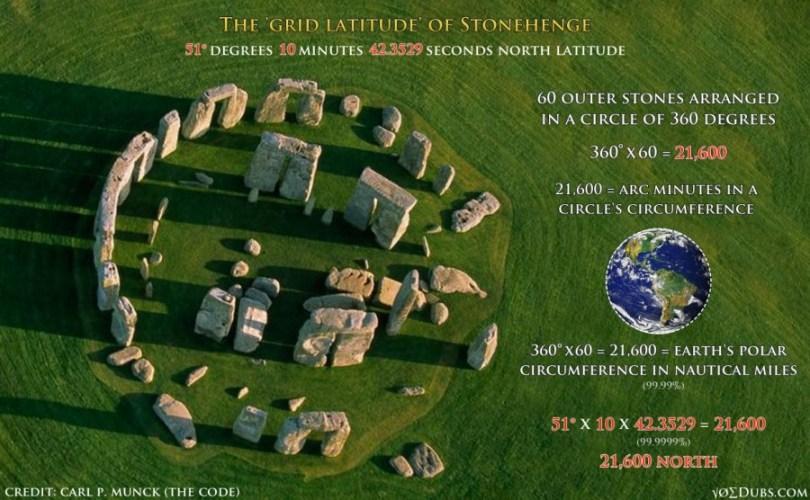 stonehenge the code carl munck