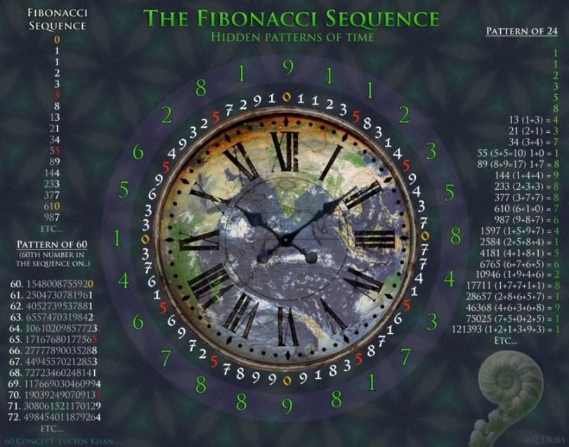 Fibonacci Patterns