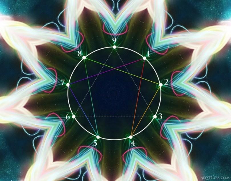 G.I. Gurdjieff enneagram