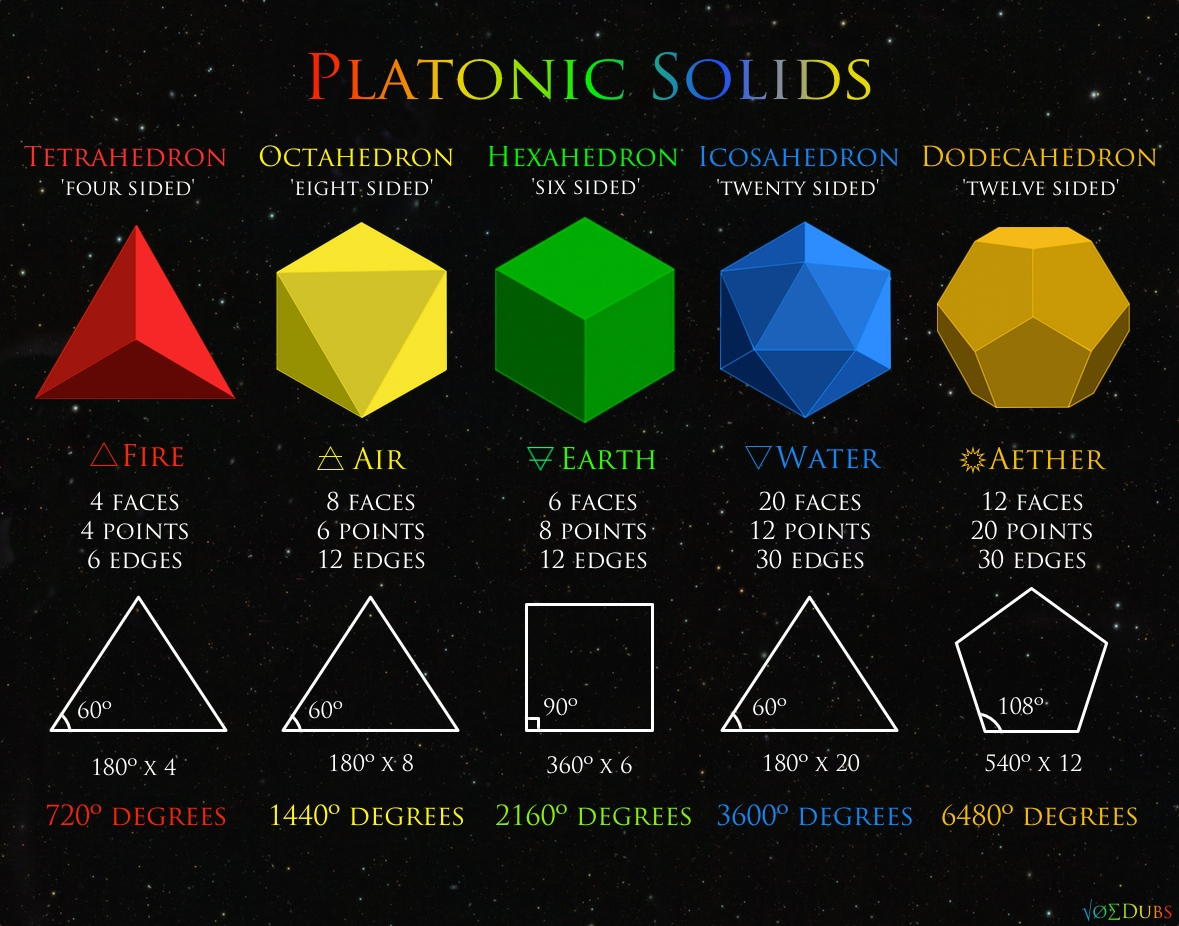 Platonic Solids In Nature NINE : The Ultimate My...