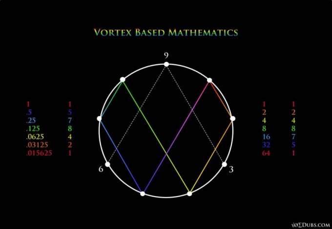 Vortex Based Mathematics