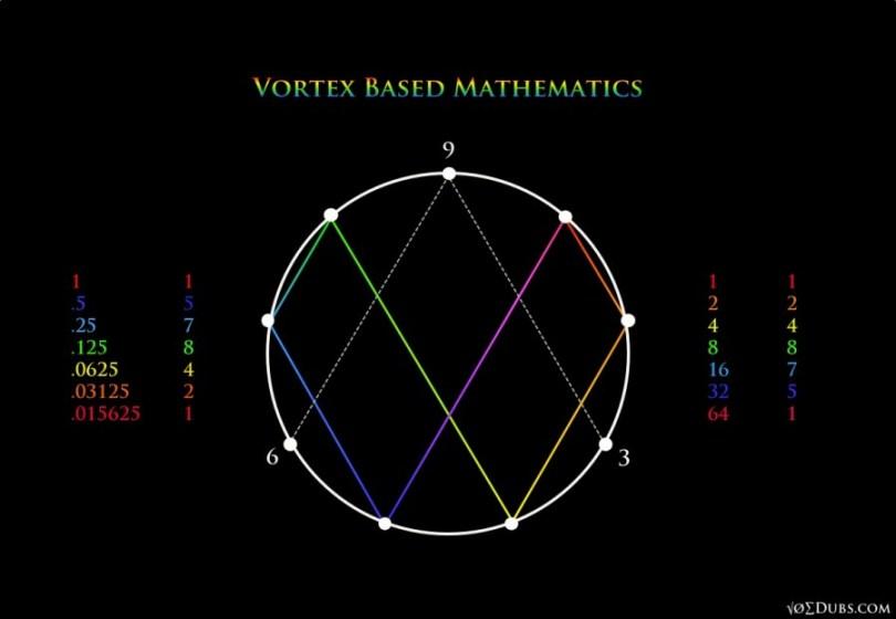 Vortex Based Mathematics
