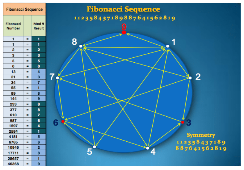 fibonacci pattern vortex math phi 24