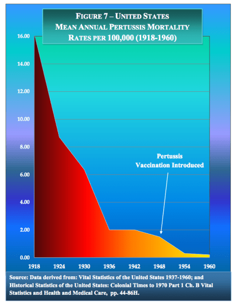 graph US Pertussis