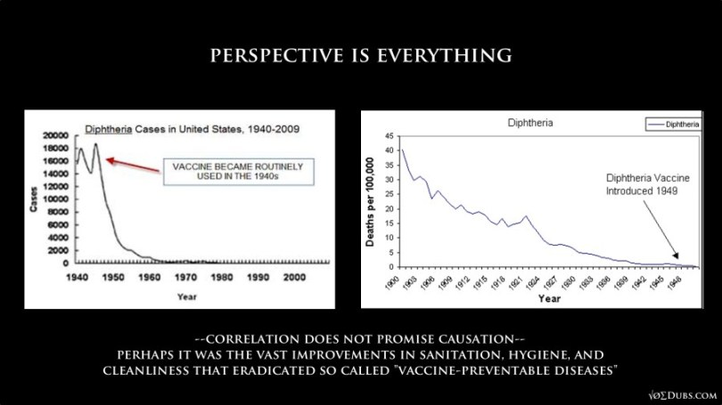 Diphtheria and Vaccines