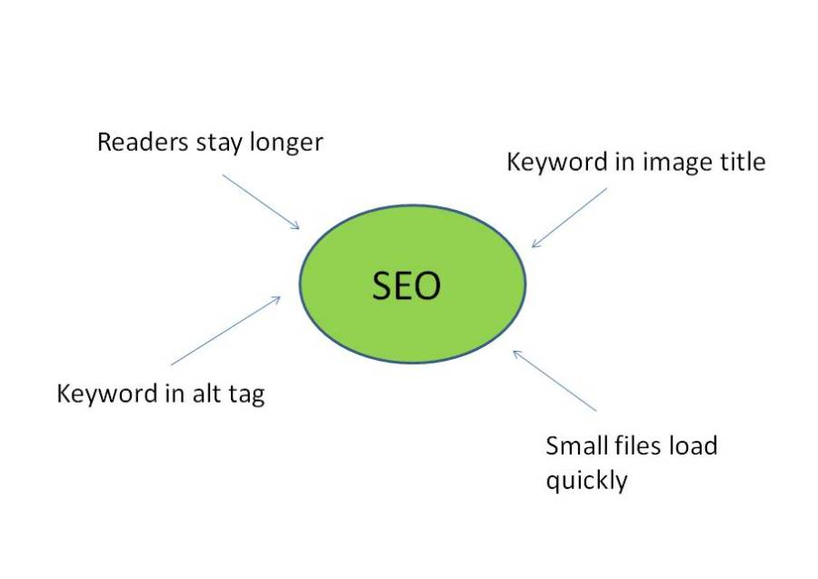 Using images for SEO - how to make the most of images