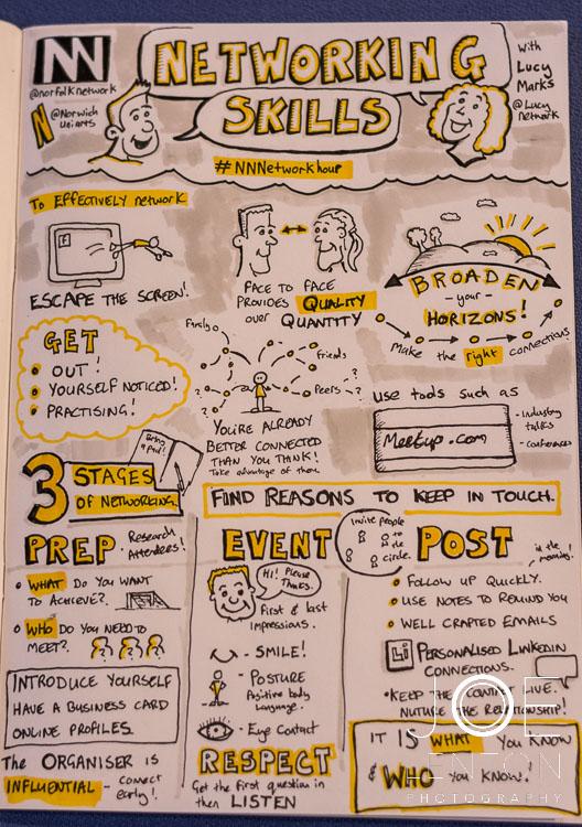 Norfolk Network at NUA 2016 - summary cartoon