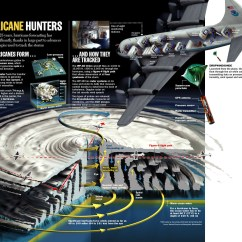 Hurricane Formation Diagram Gentec Phase Converter Wiring Parts Of A Tornado For Kids Fire