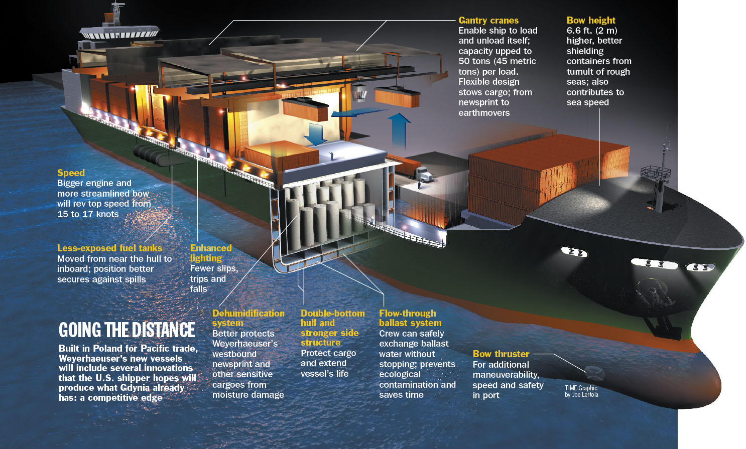 hight resolution of diagram of a container ship