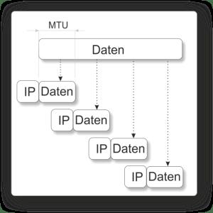 IP-Fragmentierung