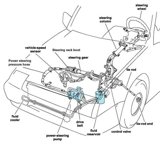 auto mobile front end diagram 2 way vs 3 valve wheel alignment strut replacement joe s garage inc southampton ny of power steering system components