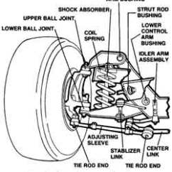 Auto Mobile Front End Diagram 98 Cherokee Radio Wiring Wheel Alignment Strut Replacement Joe S Garage Inc Southampton Ny Of Control Arm Suspension And Shock Repair