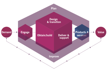 Revealed: #4 Principle for ITIL 4 Service Management Practice