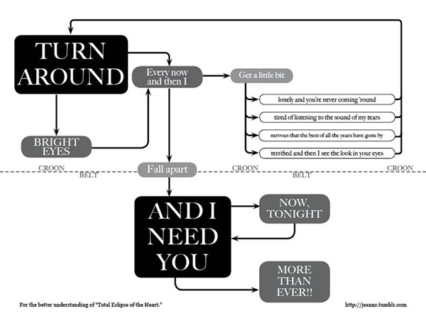 A flowchart for Bonnie Tylers Total Eclipse of the Heart
