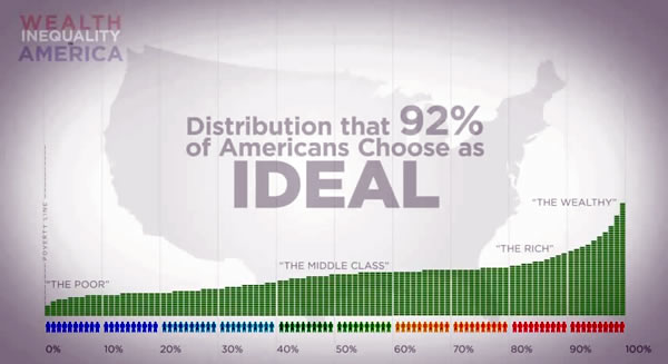 the Whiteboard: (Upper Intermediate) Wealth Inequality in America