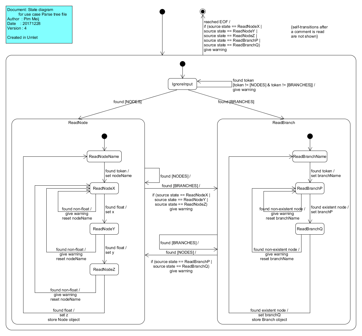 hight resolution of state diagram for parsing a tree file