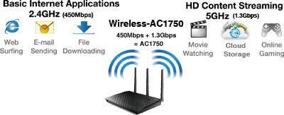 Asus RT-AC66U Concurent DualBand