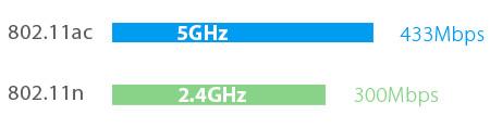 TP-Link Archer C20i Next Generation Wifi
